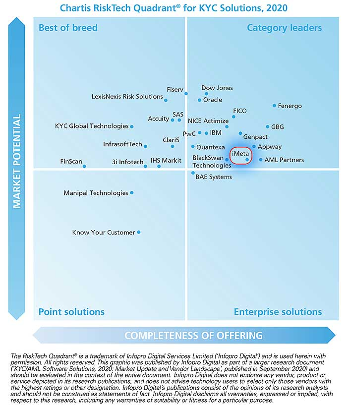 Chartis KYC Solutions 2020 iMeta